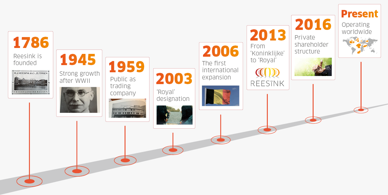 Timeline present
